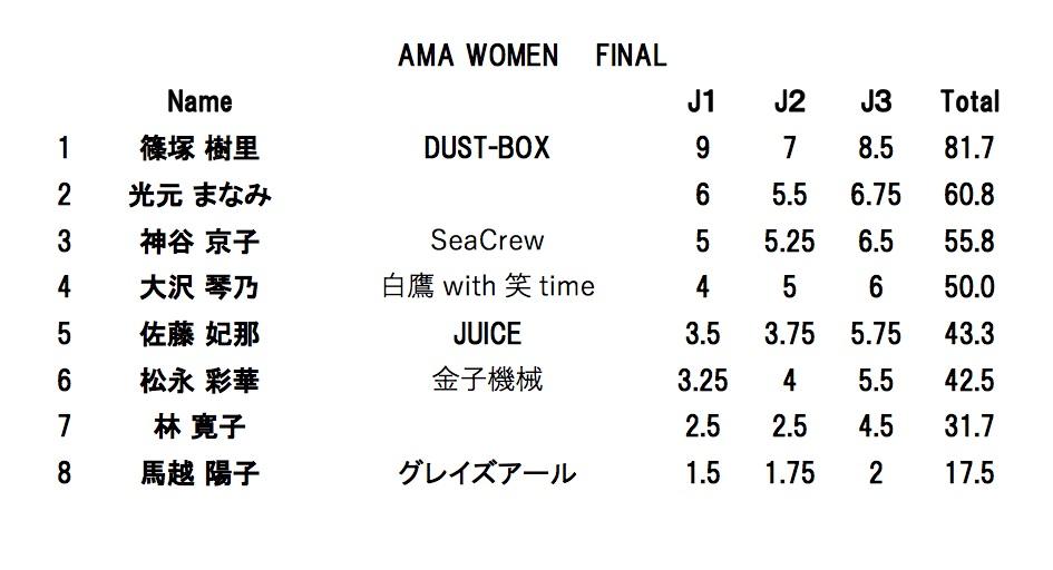 AMA WOMEN FINAL