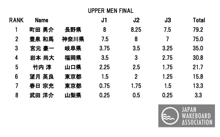 UPPER MEN FINAL