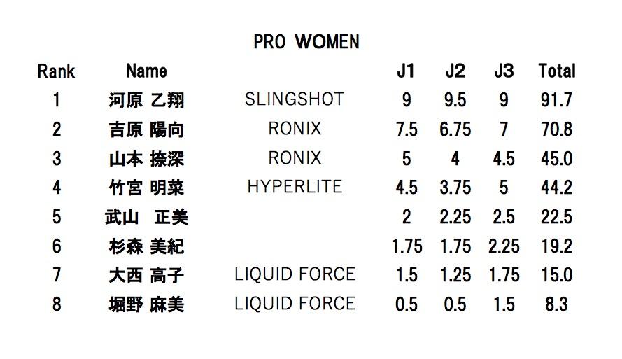 pro women final