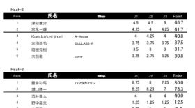 AMA TOUR Men 予選結果速報