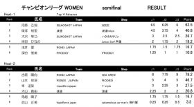 PRO TOUR CHAMPIONリーグ WOMEN 予選結果速報