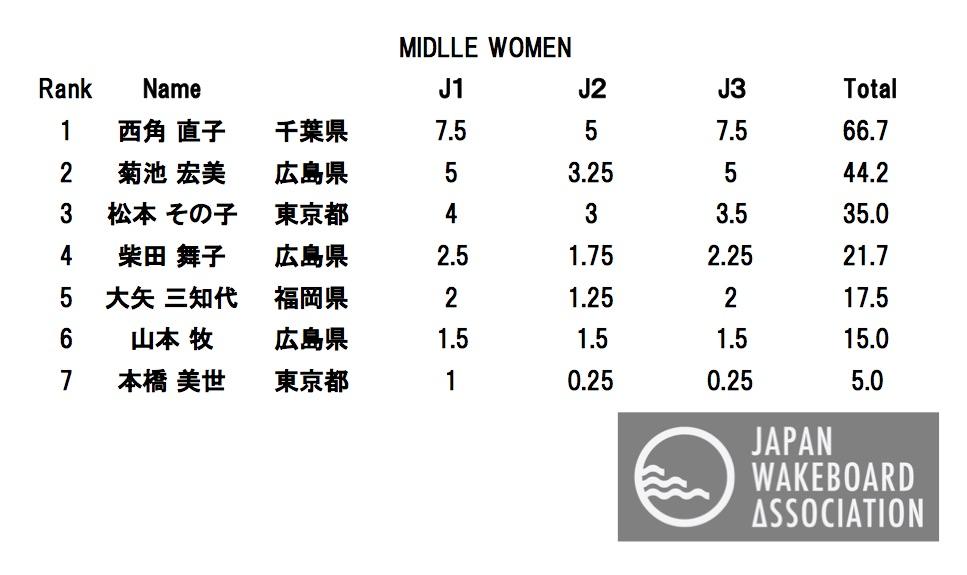MIDDLE WOMEN FINAL