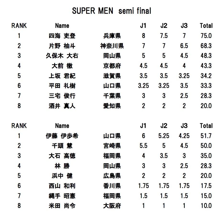 super men semifinal