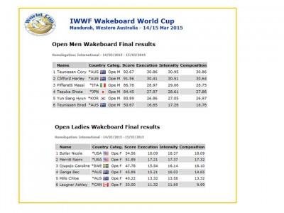 IWWF WORLD CUPオーストラリアリザルト